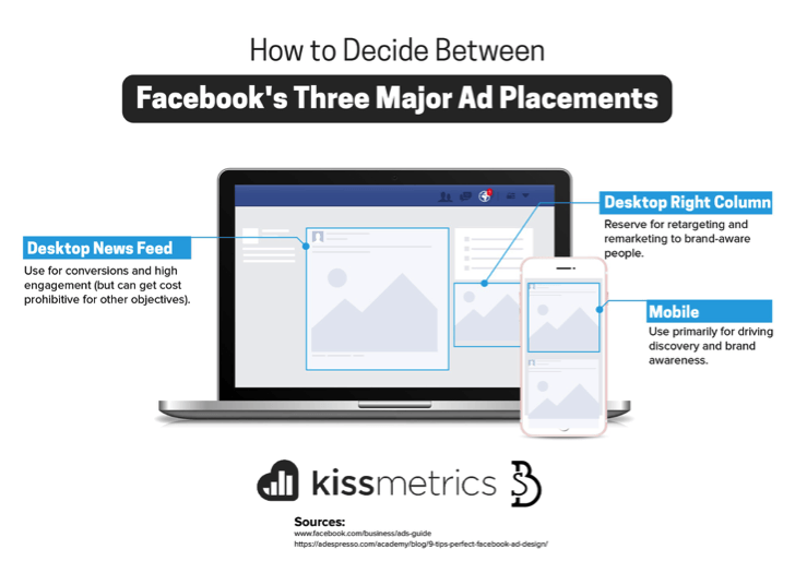 Ad Placements Diagram