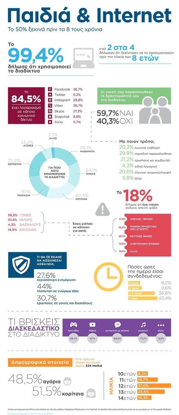 Kids & Internet Infographic