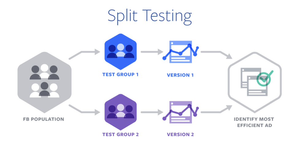 Split Testing Diagram